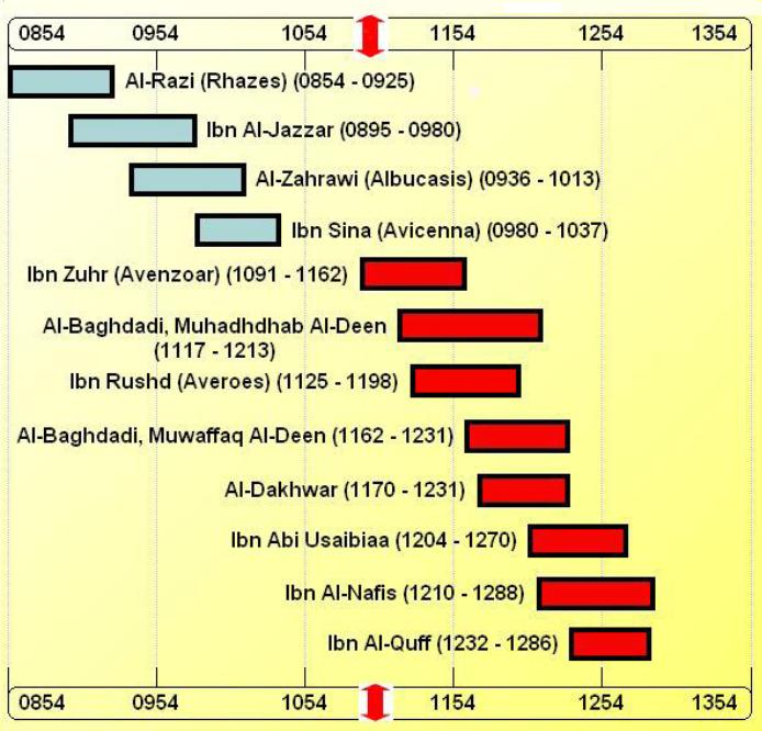 a summary of the breakthroughs in astronomy and medicine in the 16th and 17th century Start studying chapter 17- the scientific revolution -17th century-astronomy in the development of chemistry and medicine in the 16th and 17th century.
