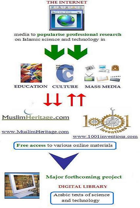 muslim heritage Explore muslim heritage's board muslim heritage updates on pinterest | see  more ideas about muslim, inventions and clock.