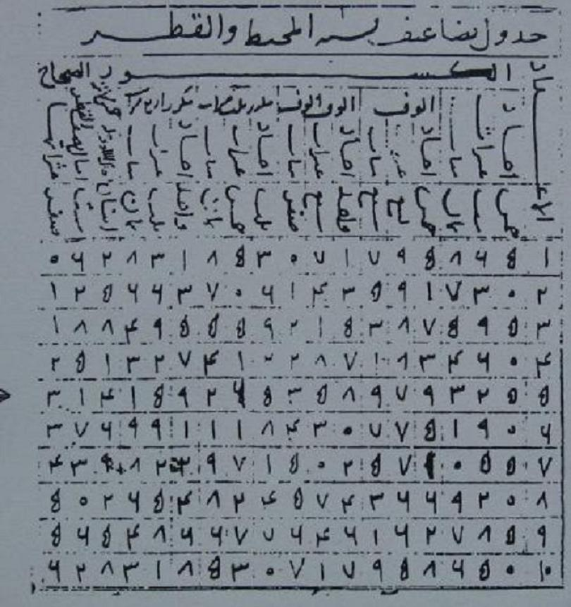 Glimpses In The History Of A Great Number Pi In Arabic Mathematics