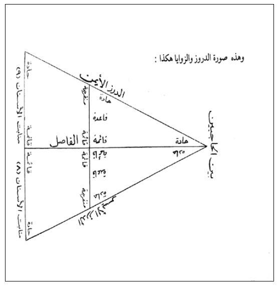 mashallah traduction français